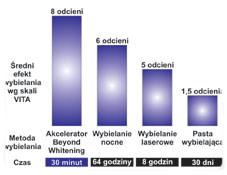 efekty wybielania zębów według skali VITA
